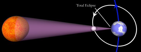 The Science  Mechanics Of Solar Eclipses
