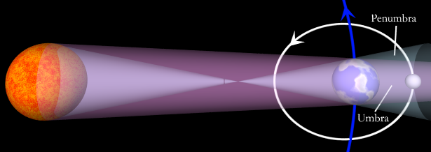 The science mechanics of lunar eclipses ccuart Image collections