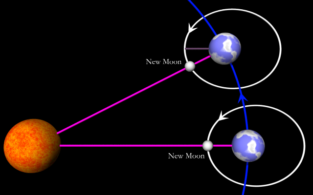 How Does the Moon Orbit the Earth - Pics about space