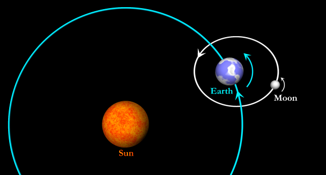 sun and moon orbit the earth in our solar system of - photo #3
