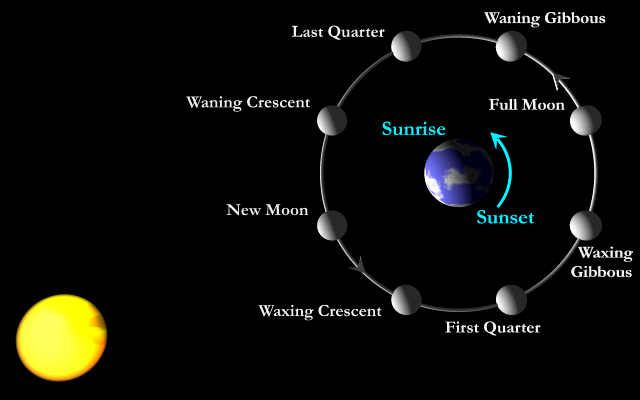sun and moon orbit the earth in our solar system of - photo #1